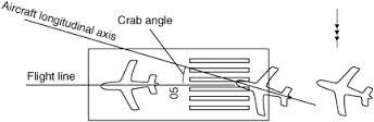 Crab angle
